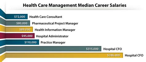 Health Service Management Salary by 6 High Paying Healthcare Management Careers