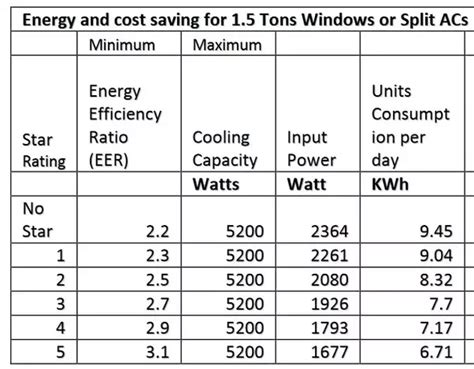 how much energy does a fan use how much electricity units is used by 1 5 ton ac