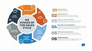 The Complete Guide To Sales Management