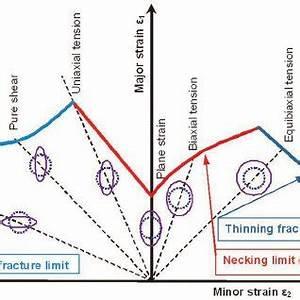 Pdf  Theoretical Analysis Of Strain