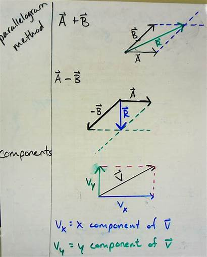 Vectors Adding Physics Graphically Development Concept Homework