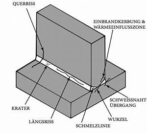Schweißnaht Berechnen : schwei fehler wikipedia ~ Themetempest.com Abrechnung