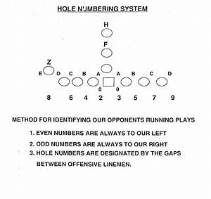 Offensive Line Diagram  Offensive  Free Engine Image For
