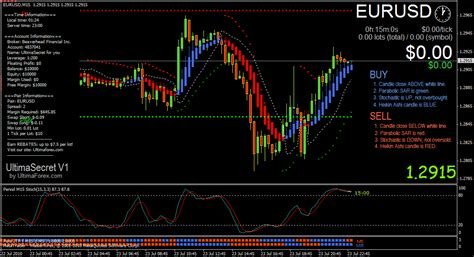 Forex Trading Strategy Evaluation Methods | Trading Strategy Guides