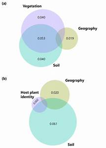 Venn Diagrams Representing Variance Partitioning Of Soil