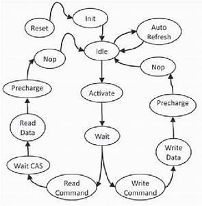 Sdram Controller Logic State Transition Diagram