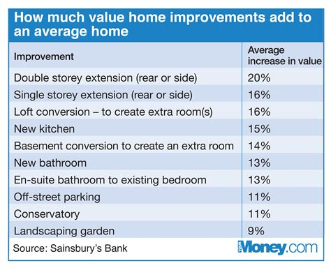 Home Improvements That Add The Most Value To Your Property