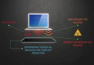 Defendershield Laptop  Tablet  Ipad U00ae  And Cell Phone Radiation Shield