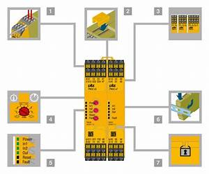 Wiring Diagram Of The Pnoz Sigma Series From Pilz