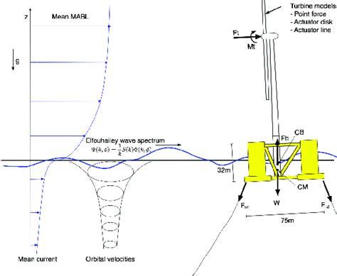 Schematics Semi Submersible Platform With Wind Turbine