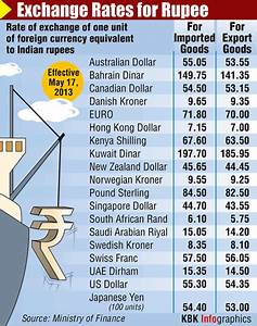 Rupee edges up a paisa to end at 54.77 vs dollar - Rediff ...