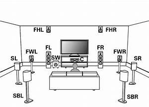 Speaker Installation Avr