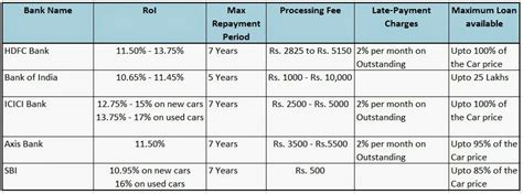 Complete List Of Details About Getting Car Loan / Best Car