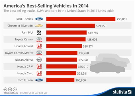 chart americas  selling vehicles   statista