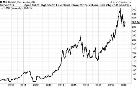 Illumina Stock by Illumina It Can Survive A Market But It S Expensive