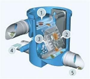 Regenwasserfilter Selber Bauen : regenwasserfilter fallrohrfilter zisternenfilter ~ Lizthompson.info Haus und Dekorationen