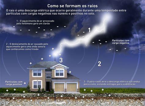 Grupo De Eletricidade Atmosférica