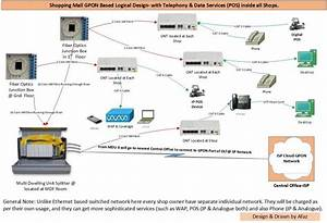 Ethernet Or Gpon  Which Technology Is Best Suited For