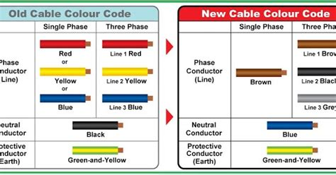 electrical and electronics engineering difference between cable color code new cable