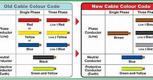 Electrical And Electronics Engineering  Difference Between Old Cable Color Code  U0026 New Cable