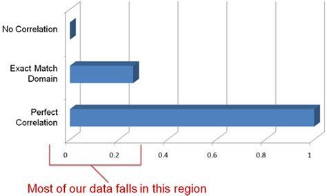 Google Bing Correlation Analysis Ranking Elements