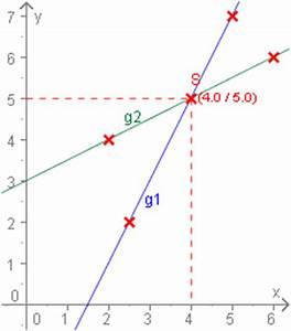 Geraden Schnittpunkt Berechnen : lineare funktionen schnittpunkt von geraden ~ Themetempest.com Abrechnung