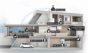 Welches Smart Home System : smart homes systems sc 1 st computing cage ~ Michelbontemps.com Haus und Dekorationen