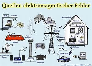 Elektrosmog Im Schlafzimmer : elektrosmog die vitalisten energetisches coaching und ~ Lizthompson.info Haus und Dekorationen