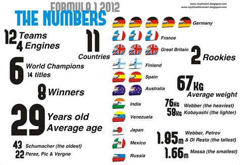 Formula 1 in numbers - BBC Sport
