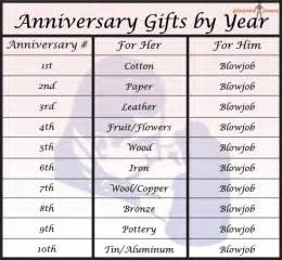 year wedding anniversary gifts anniversary gifts by year chart pleated