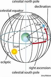 Celestial Sphere Dictionary Definition