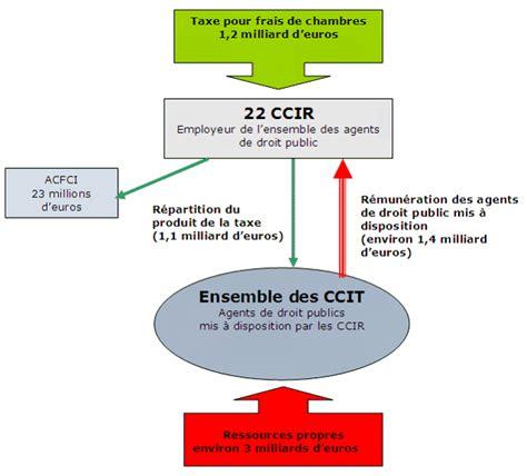 chambre consulaire projet de loi relatif aux réseaux consulaires au commerce