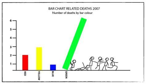 images  bar graphs  pinterest funny