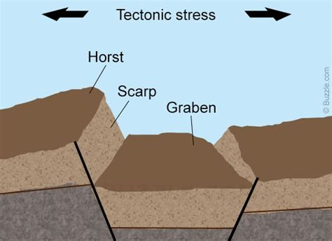 easy explanation   fault block mountains  formed