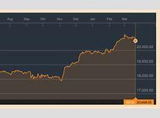 Stock market CRASHING FTSE 100 and Dow Jones DIVE amid