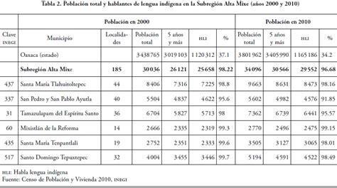 cuantos habitantes habia en mexico en el ao de 1980