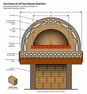 Cutaway Diagram Of A Cob Pizza Oven Using Glass Bottles