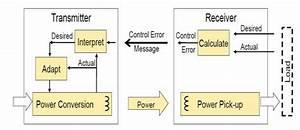 Functional Block Diagram Of Qi Protocol Wireless Power
