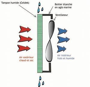 Comment Reparer Un Debimetre D Air : orchidouxdingues un rafraichisseur d 39 air pour refroidir et augmenter l 39 hygromtrie ~ Gottalentnigeria.com Avis de Voitures