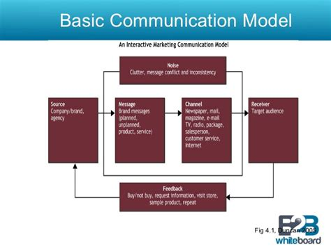 the communication process jared milroy 15001555