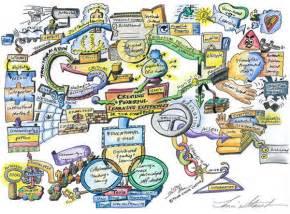 Creative Mind Map Ideas