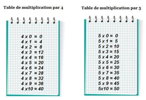 table de multiplication par 3 les tables de multiplication de 4 et de 5 primaire24