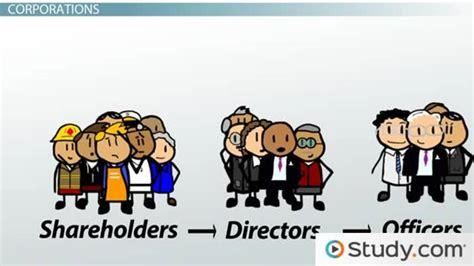 shareholder board  director officer roles video