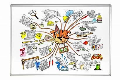 Mind Mapping Mindmapping Franken Business External