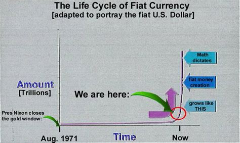History Of Fiat Currency by G20 Us Dollar Fiat Currency Smoke And Mirrors Manipulation