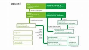 Private Unterlagen Sortieren Struktur : die struktur von oxfam deutschland ~ Eleganceandgraceweddings.com Haus und Dekorationen