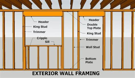 wall framing parts nomenclature shed pinterest studs
