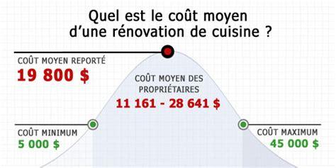 cout moyen cuisine coût de rénovation de cuisine