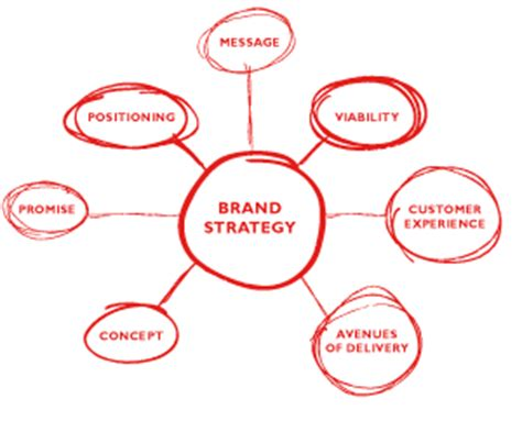 Brand Strategy Is A Longterm Plan For The Development Of