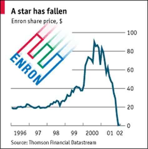 Learning from failure: the Enron case - StartupJuncture